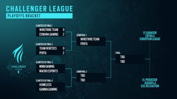 Playoff Bracket de Rainbow Six Siege
