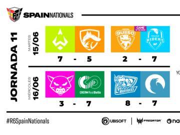 Empate en la lucha por el liderato de Spain Nationals