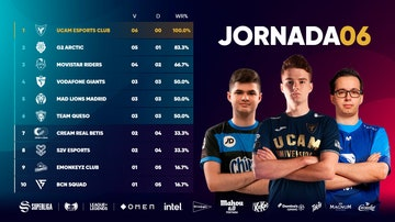 UCAM se mantiene invicto en la Superliga