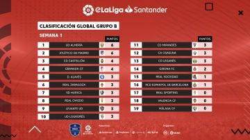 Grupo B eLiga Santander