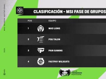 MAD Lions Madrid lidera el Grupo B del MSI 2021